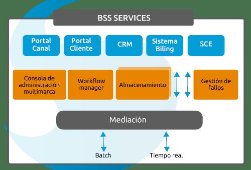 SUMA móvil - Plataforma BSS